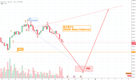 BTCUSD: 3월 27일 비트코인 4시간봉 bitfinex 울프웨이브 패턴 (Wolfe Wave Patterns)