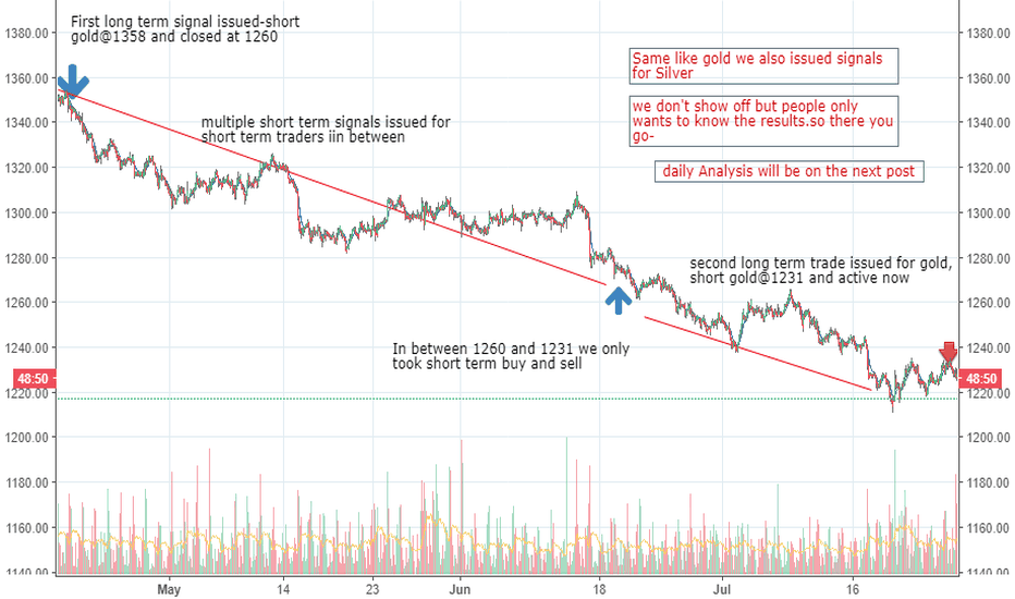 XAUUSD: Ignored us now face the consequences