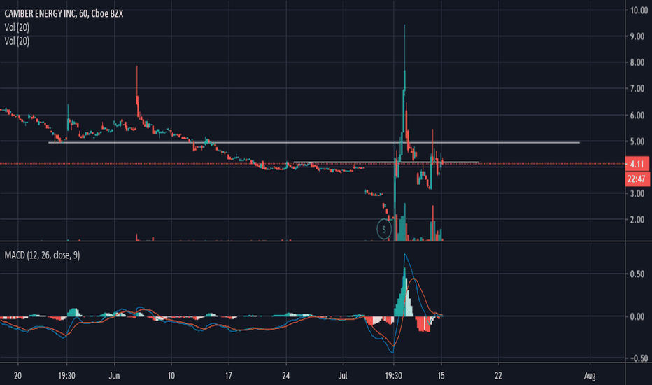 Ideas and Forecasts on CAMBER ENERGY INC — AMEX:CEI — TradingView