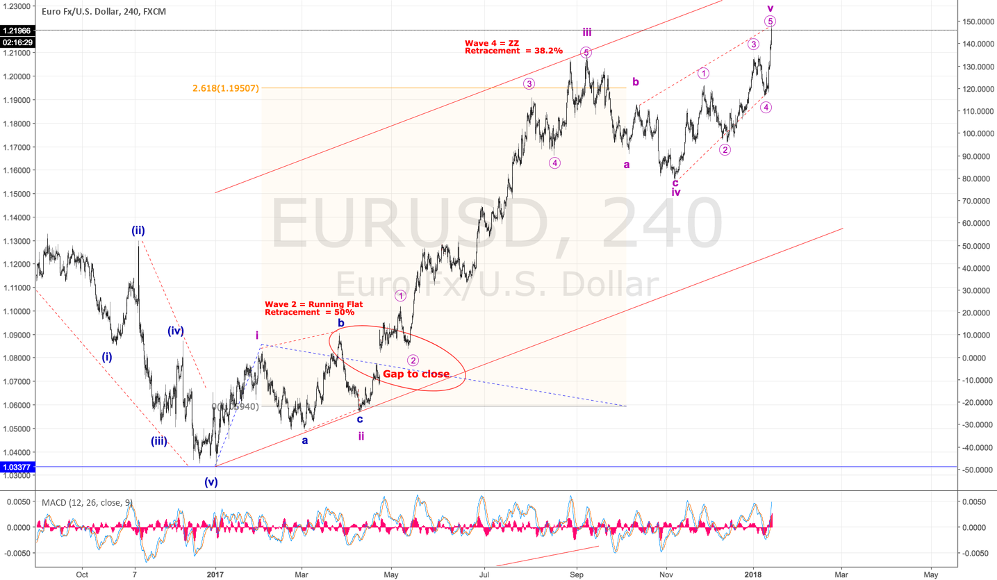 Is EUR done now?