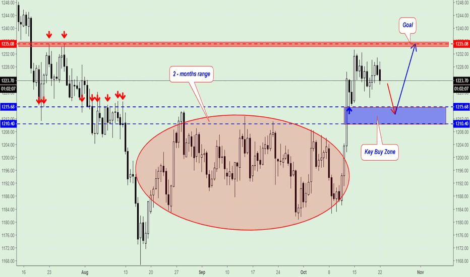 GOLD: Gold Trading Plan