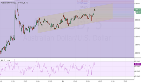 AUDUSD: short term channel?