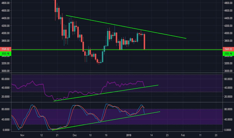 BTCUSDT: We are getting supported in RSI and Stoch RSI !