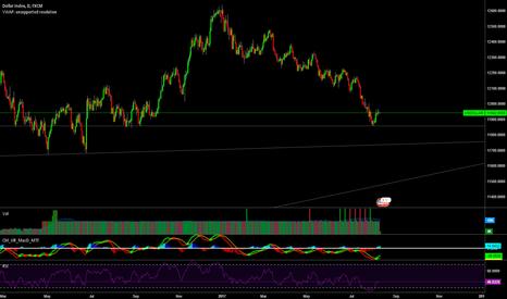 USDOLLAR: Bullish short term, heading to support on the weekly chart.