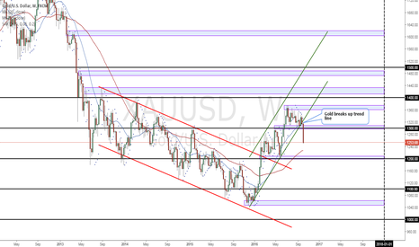 XAUUSD: Gold breaks up trend line