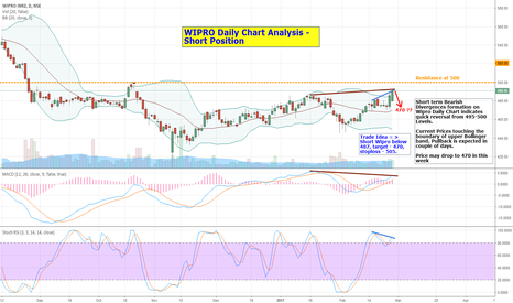 WIPRO: Wipro - Short Term Trade Setup