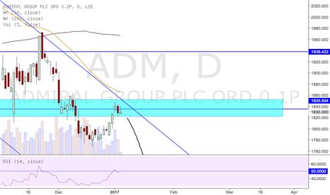 ADM: Short - Admiral Group ADM
