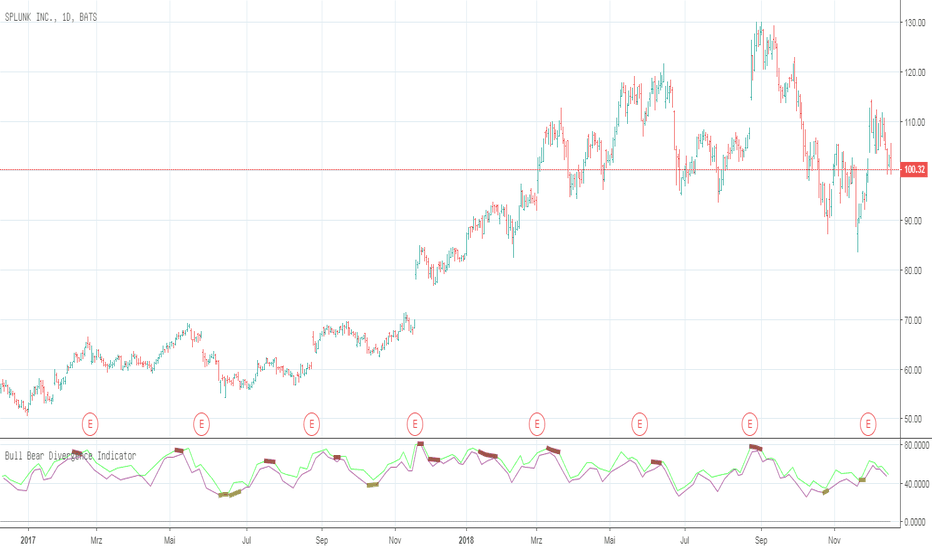 Trendprediction — Indicators and Signals — TradingView