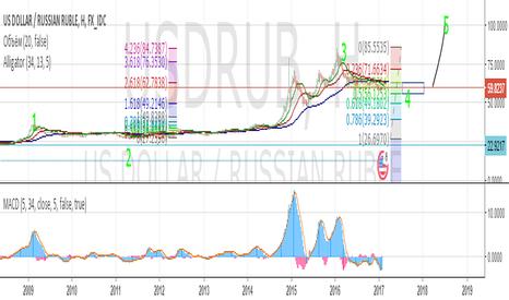 USDRUB: что ожидает рубль