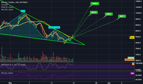 BTCUSD: Breakout from falling wedge confirmed! Target 9.5-9.6k and UP!