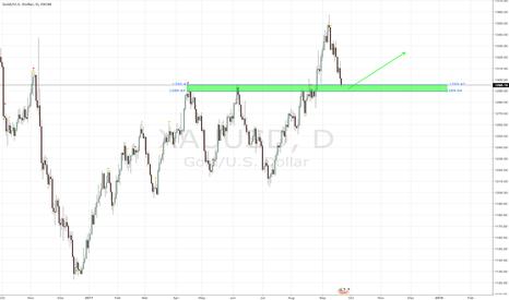 XAUUSD: Gold Demand Zone
