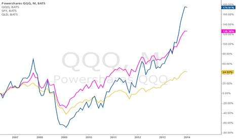 QQQ: Comparing QQQ, SPY, QLD - price performance