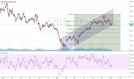 SBIN: SBI Channel Play