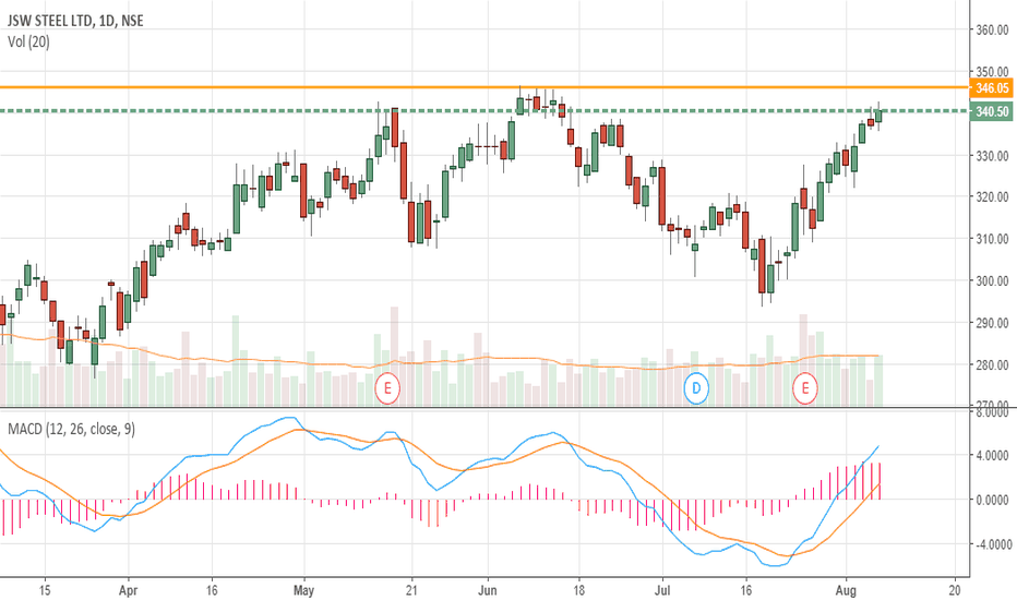 JSWSTEEL: JSW STEEL- Poised for Bullish breakout