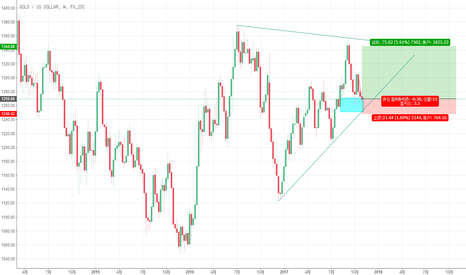 XAUUSD: long (mid-long term)
