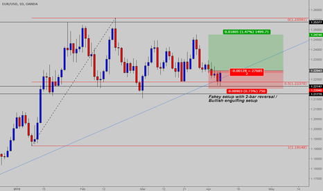 EURUSD: EURUSD - are buyers looking at 1.2537?