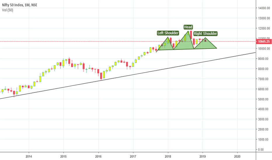 NIFTY: Head and Shoulder Pattern in process?