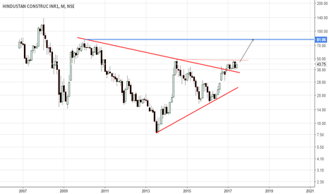 HCC: hcc -sustained Symmetrical triangle breakout on monthly charts