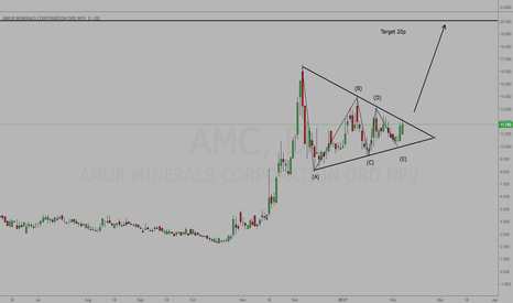 AMC: AMC - Watch For Break