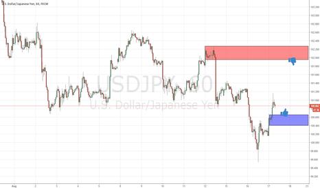 USDJPY: fresh levels for trade
