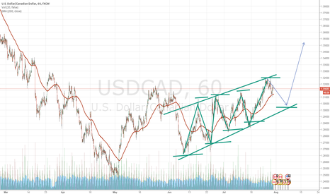 USDCAD: wat do u say?
