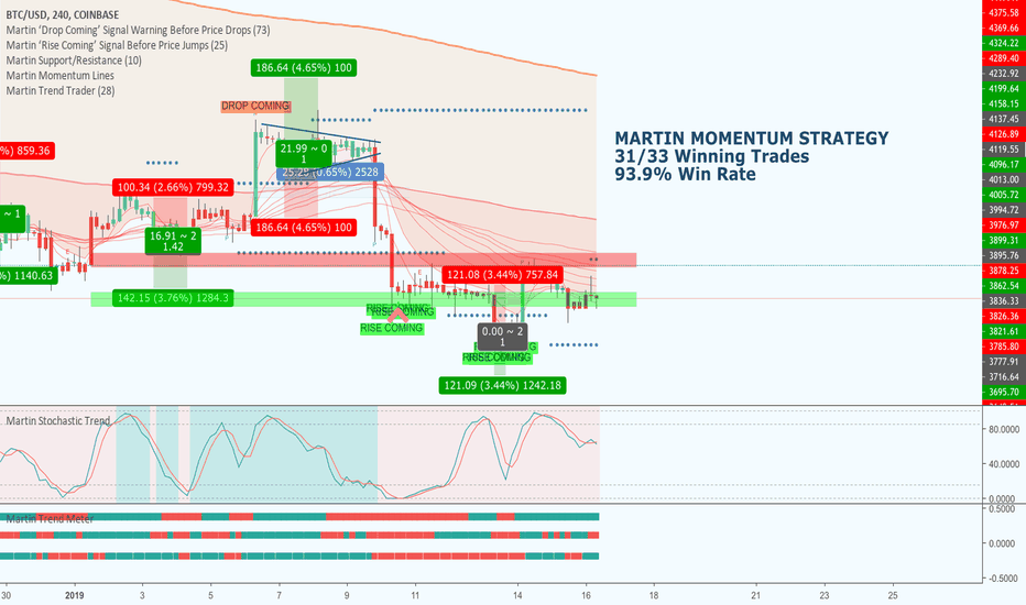 BTCUSD: BTCUSD - Bearish Signs! + 4 Years Worth of Trades In 16 Days!