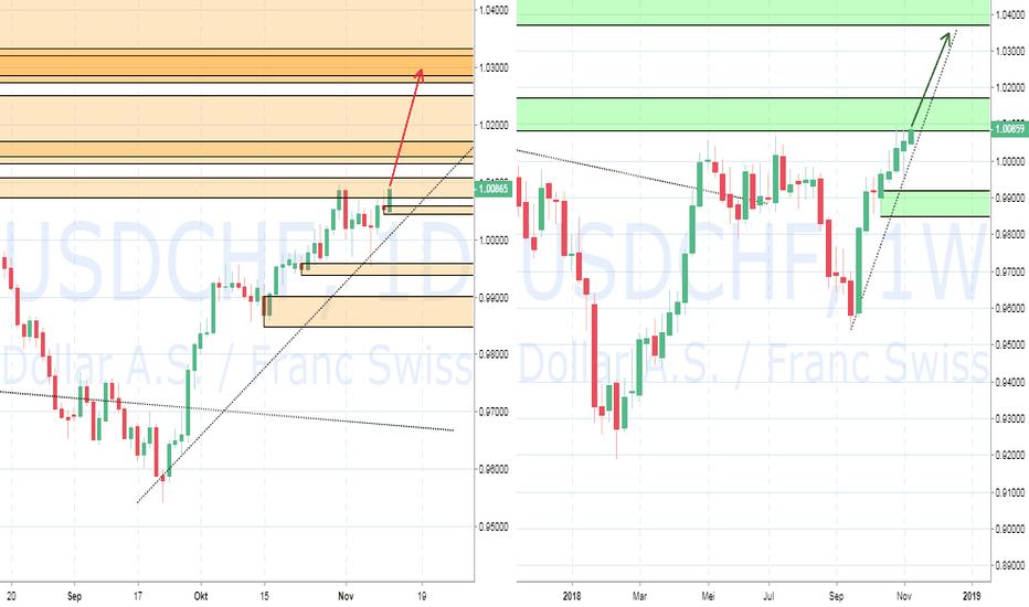 USDCHF: PIC Analyst : FX USDCHF : Dollar Swiss masih kuat Naik ke 1.03