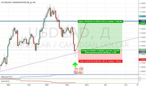 USDCAD: Покупка USD/CAD!