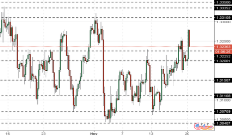 GBPUSD: GBP/USD: pound is growing