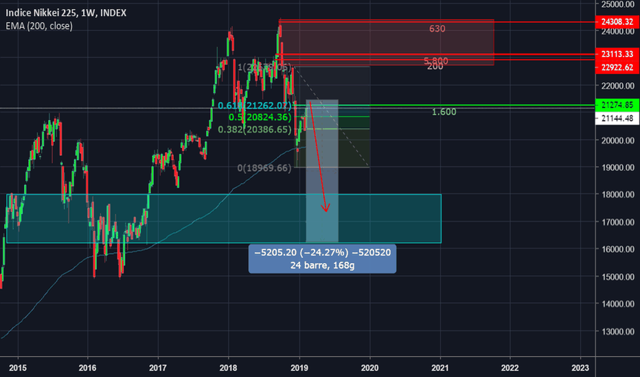 NKY: Crollo Nikkei