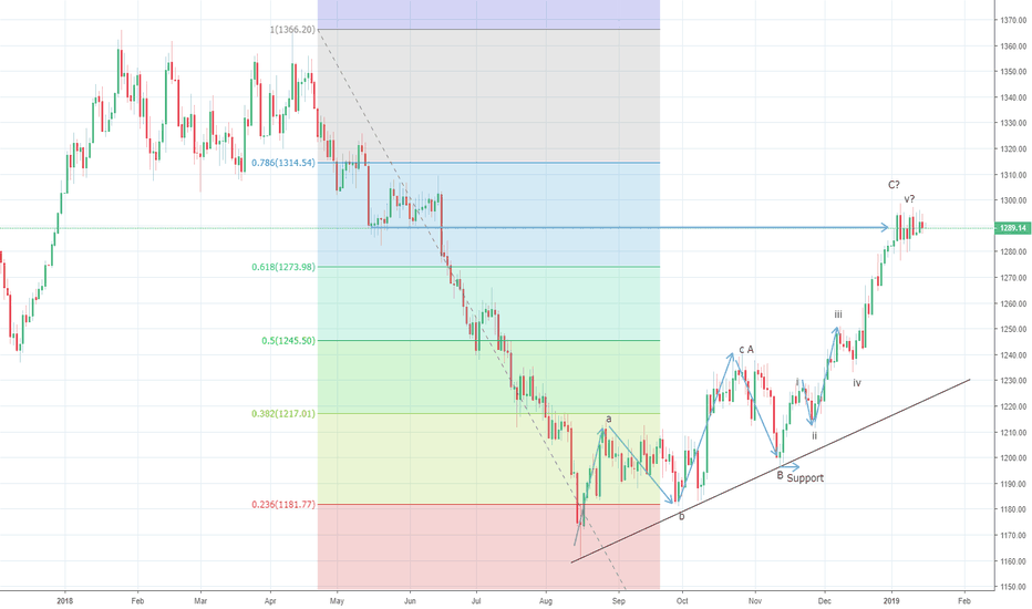 XAUUSD: Gold might produce a potential rally towards $1314 levels