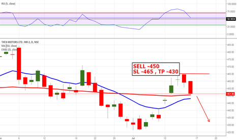 TATAMOTORS: sell -when price reach the