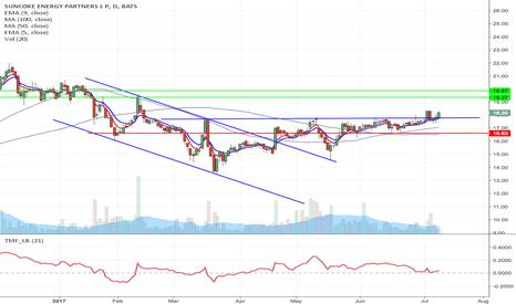 SXCP: SCXP - Key resistance breakout long to $19.87