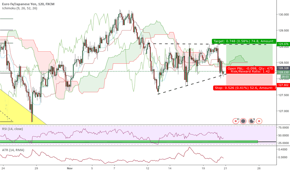 EURJPY: creation of an ascendent triangle