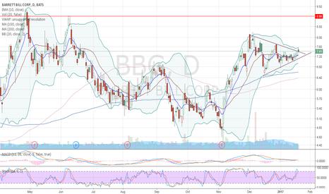 BBG: Breaking ascending triangle