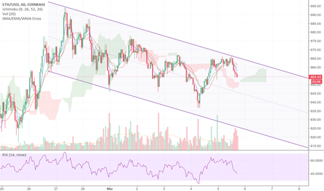 ETHUSD: ETH: Week long channel