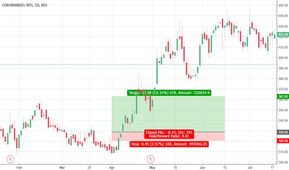 COROMANDEL: Buy COROMANDEL in demand zone (valid only for July 2018)