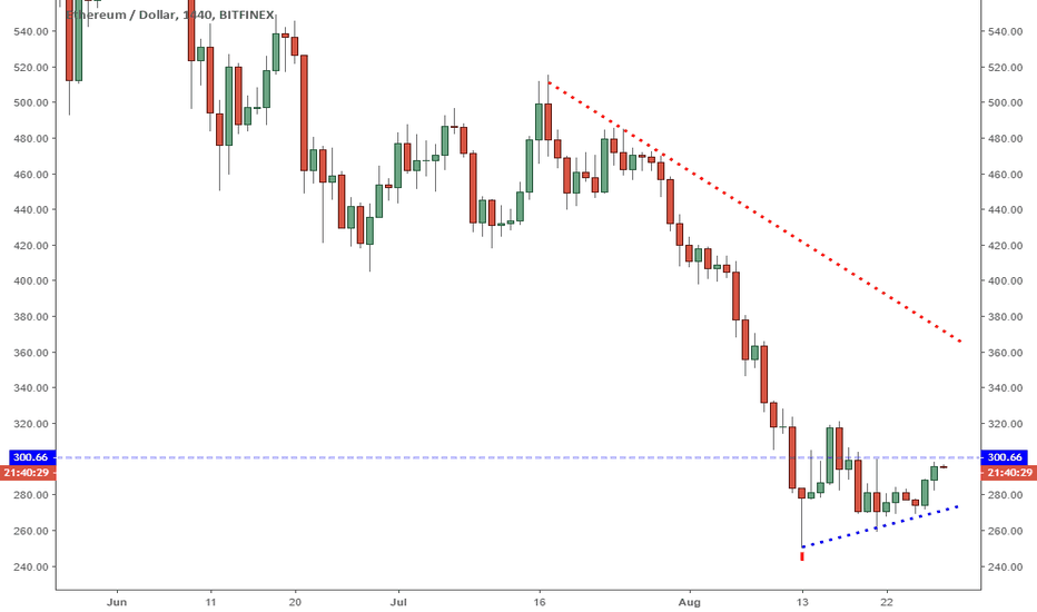 ETHUSD: ETHUSD: Lagging Price Action Hints At Relative Weakness.