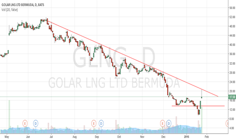 GLNG: GLNG - Trend is still down