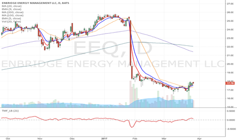 EEQ: EEQ - Fallen angel type Momentum Long at the break of $18