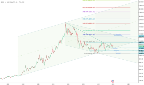 XAUUSD: Chartanalyse Gold Spot: Potenzial bis 1.500