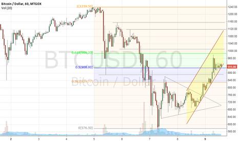 BTCUSD: BITCOIN H1 09.12.2013