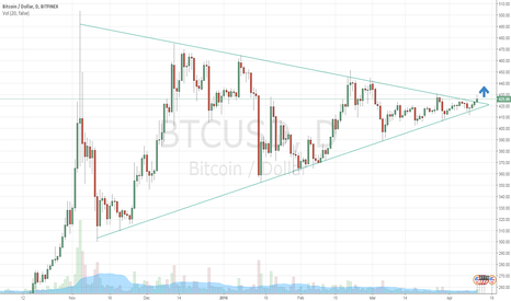 BTCUSD: Bitcoin going up