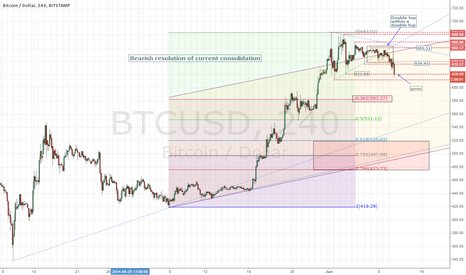BTCUSD: BTC - 4hr Stamp has broken down