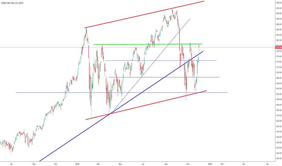 SPY: S&P 500 bullish?