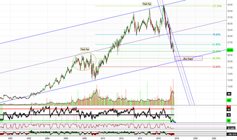 SKT: S&P 500 Dividend Aristocrats Weekly Chart: (SKT)