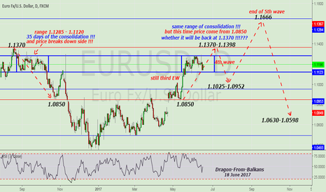 EURUSD: still in the consolidation phase! Long then Short and again Long
