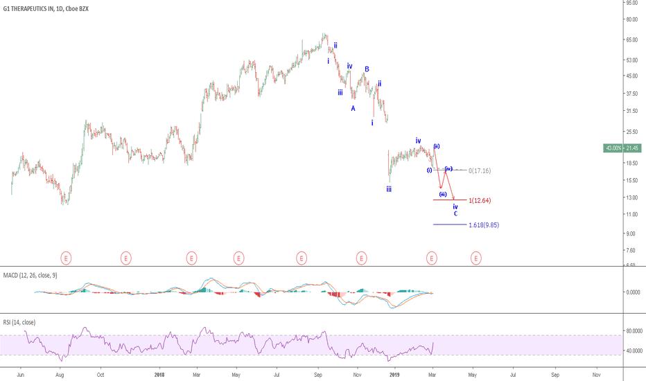 GTHX Stock Price and Chart — NASDAQ:GTHX — TradingView