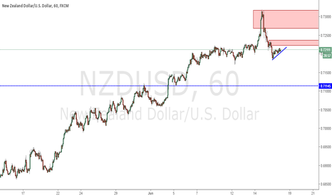 NZDUSD: Ready to sell NZDUSD