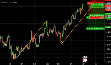 EURCAD: 欧元兑加元的做空机会